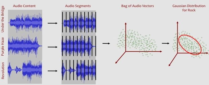 Modeling a Gaussian Distribution from a Bag of Audio Feature Vectors.